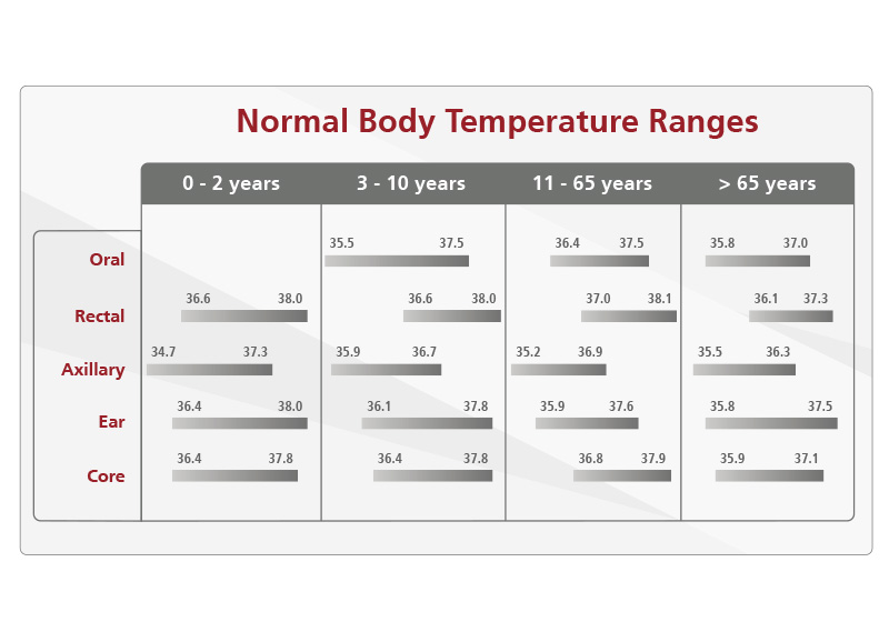 RM News Body Temperature
